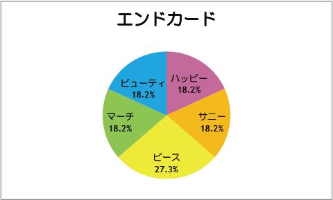 【スマイルプリキュア!】第11話:エンドカード